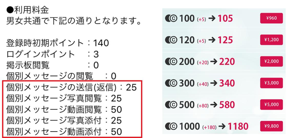 悪質出会い系(チャット)アプリ「ぷるぷる」の料金体系