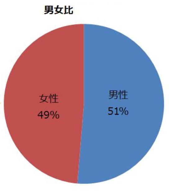 日本人の人口の男女比率